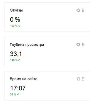 Отличные показатели конверсии сайта при продвижении